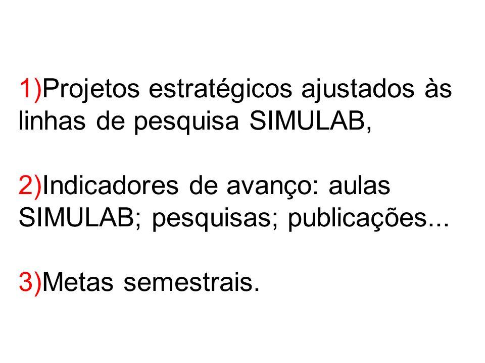 1)Projetos estratégicos ajustados às linhas de pesquisa SIMULAB, 2)Indicadores de avanço: aulas SIMULAB; pesquisas; publicações... 3)Metas semestrais.