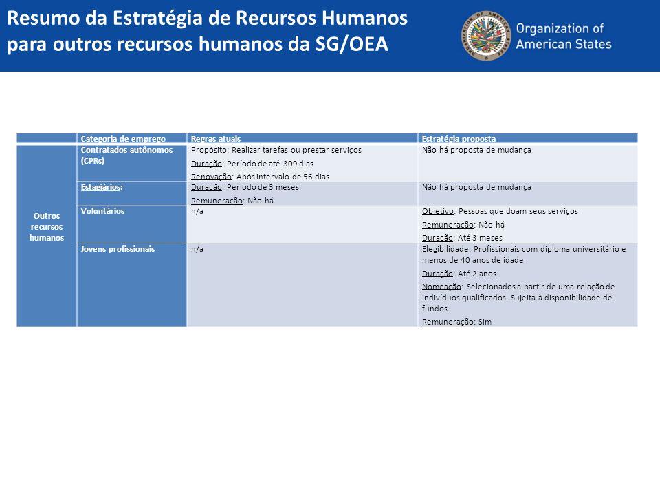 Categoria de empregoRegras atuaisEstratégia proposta Outros recursos humanos Contratados autônomos (CPRs) Propósito: Realizar tarefas ou prestar servi