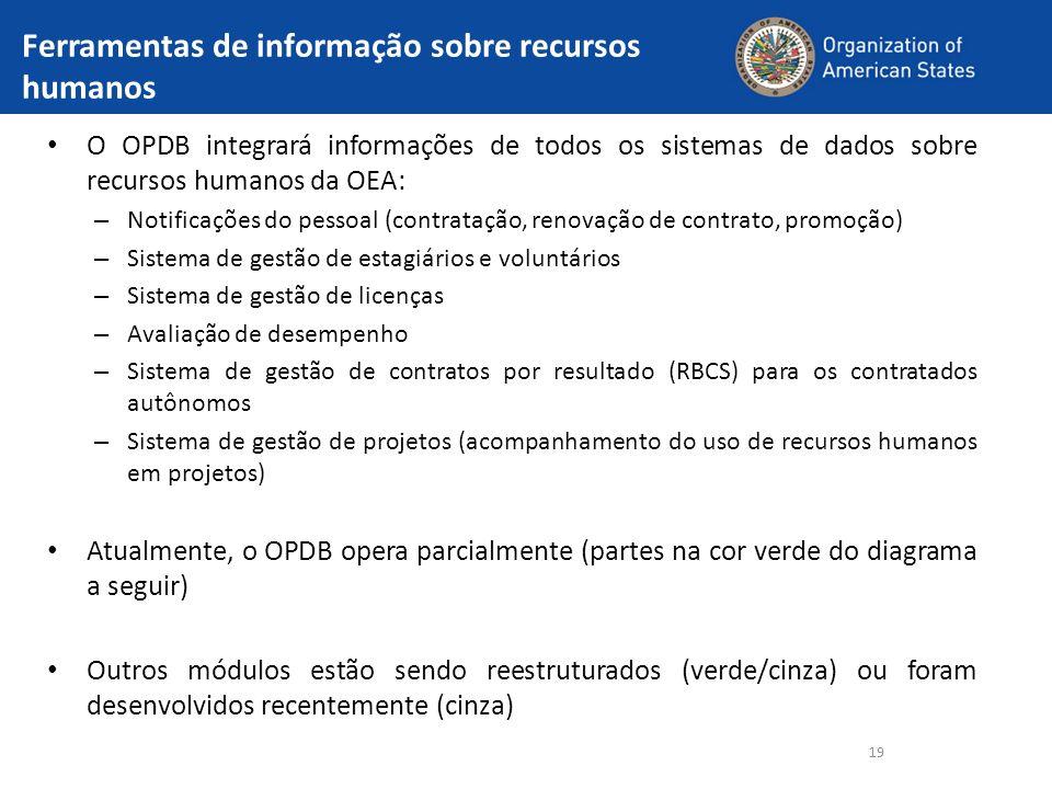 Ferramentas de informação sobre recursos humanos O OPDB integrará informações de todos os sistemas de dados sobre recursos humanos da OEA: – Notificaç
