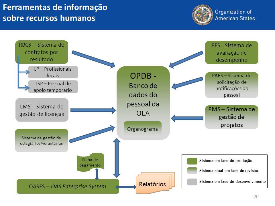 LP – Profissionais locais 20 Ferramentas de informação sobre recursos humanos OPDB - Banco de dados do pessoal da OEA PARS – Sistema de solicitação de