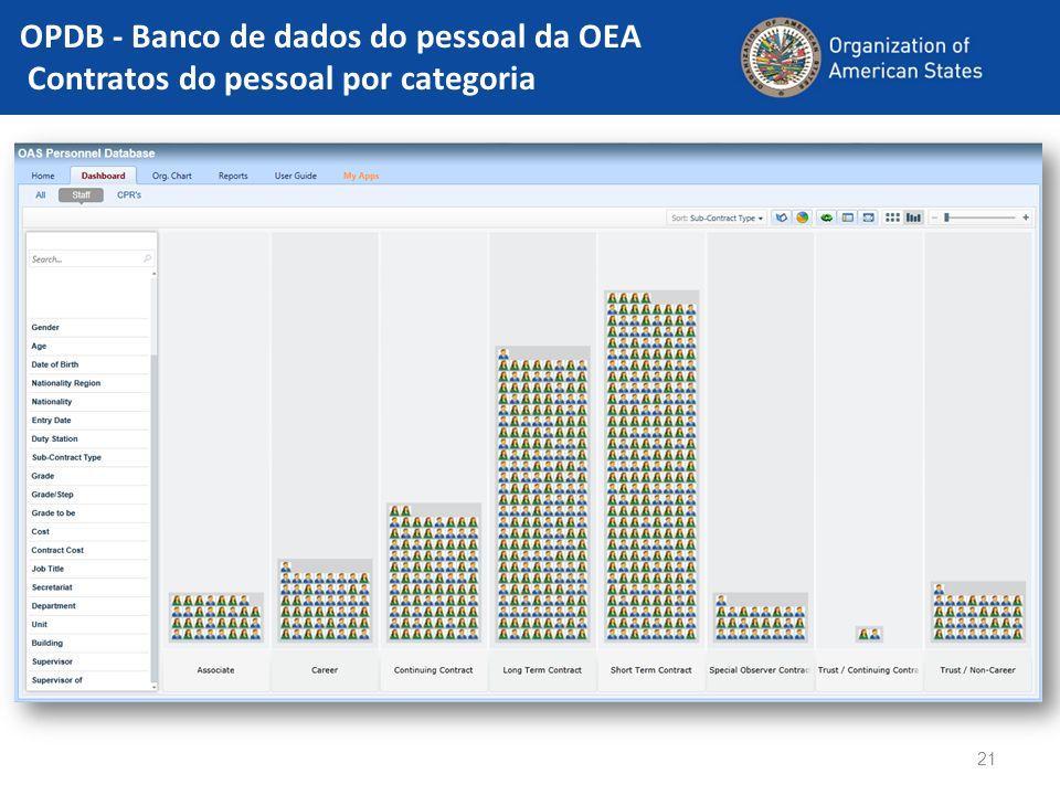 OPDB - Banco de dados do pessoal da OEA Contratos do pessoal por categoria 21