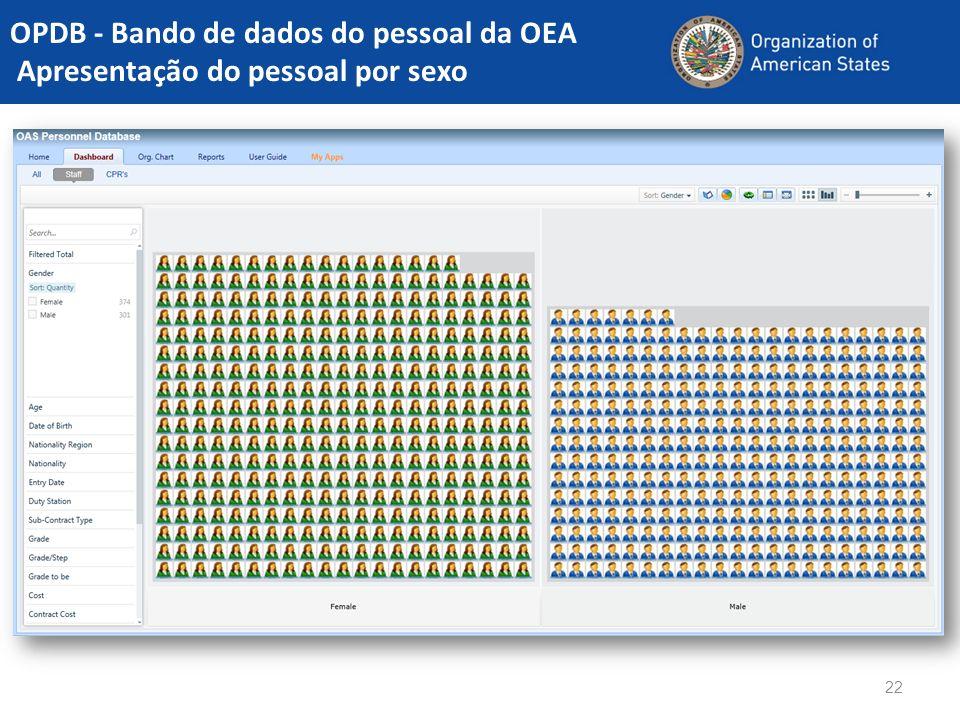 22 OPDB - Bando de dados do pessoal da OEA Apresentação do pessoal por sexo