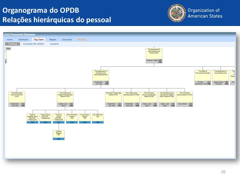 26 Organograma do OPDB Relações hierárquicas do pessoal