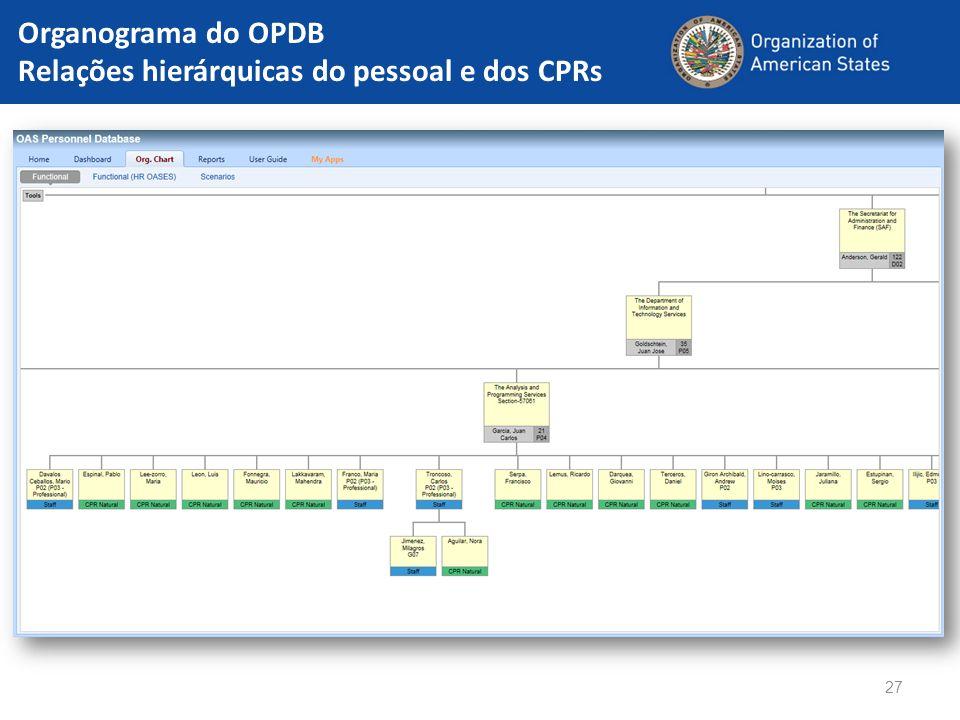 27 Organograma do OPDB Relações hierárquicas do pessoal e dos CPRs