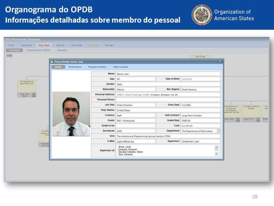 28 Organograma do OPDB Informações detalhadas sobre membro do pessoal