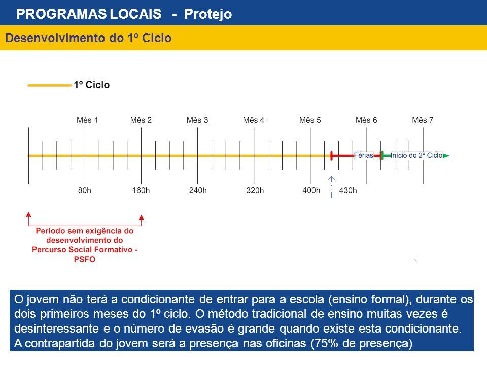 Desenvolvimento do 1º Ciclo PROGRAMAS LOCAIS - Protejo O jovem não terá a condicionante de entrar para a escola (ensino formal), durante os dois prime
