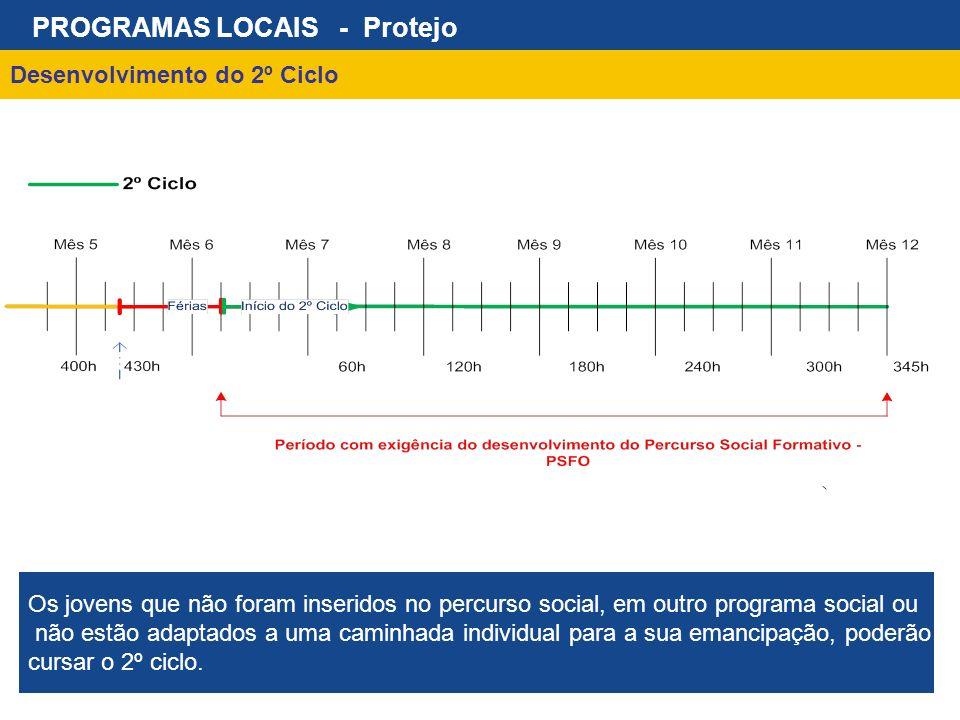Desenvolvimento do 2º Ciclo PROGRAMAS LOCAIS - Protejo Os jovens que não foram inseridos no percurso social, em outro programa social ou não estão ada