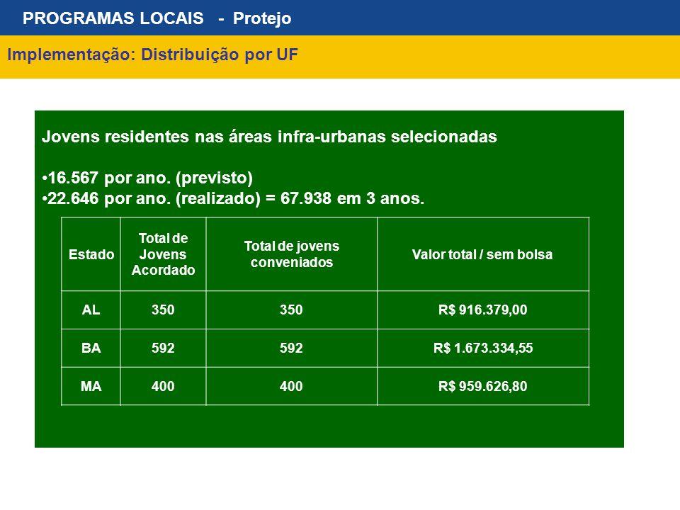 PROGRAMAS LOCAIS - Protejo Implementação: Distribuição por UF Jovens residentes nas áreas infra-urbanas selecionadas 16.567 por ano. (previsto) 22.646