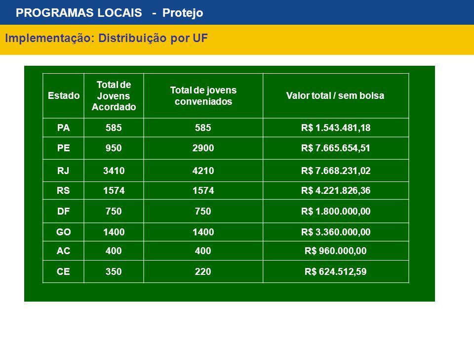 PROGRAMAS LOCAIS - Protejo Implementação: Distribuição por UF Estado Total de Jovens Acordado Total de jovens conveniados Valor total / sem bolsa PA58