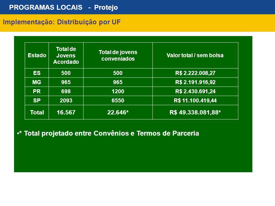 PROGRAMAS LOCAIS - Protejo Implementação: Distribuição por UF * Total projetado entre Convênios e Termos de Parceria Estado Total de Jovens Acordado T