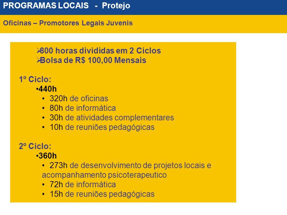 PROGRAMAS LOCAIS - Protejo Oficinas – Promotores Legais Juvenis 800 horas divididas em 2 Ciclos Bolsa de R$ 100,00 Mensais 1º Ciclo: 440h 320h de ofic