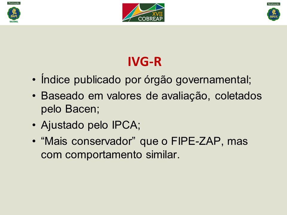 IVG-R Índice publicado por órgão governamental; Baseado em valores de avaliação, coletados pelo Bacen; Ajustado pelo IPCA; Mais conservador que o FIPE
