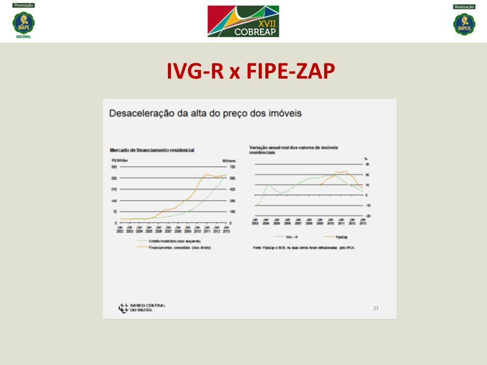 IVG-R x FIPE-ZAP