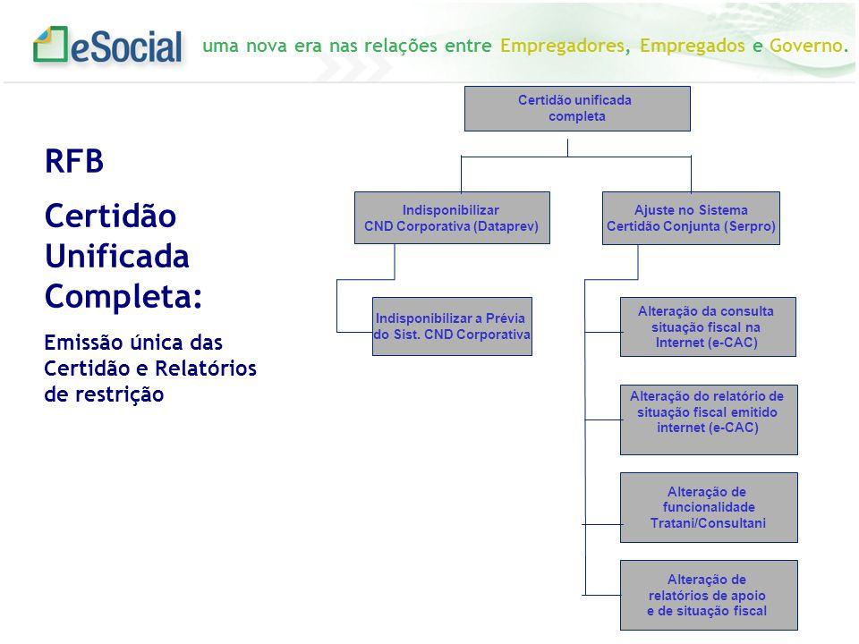 uma nova era nas relações entre Empregadores, Empregados e Governo. Certidão unificada completa Indisponibilizar CND Corporativa (Dataprev) Indisponib