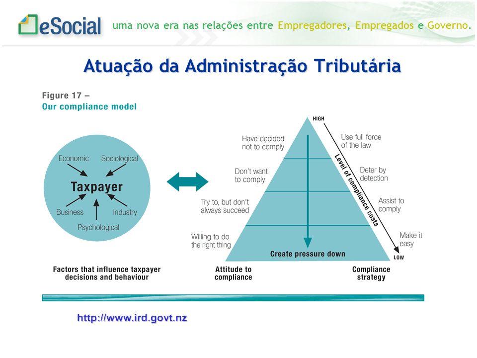 uma nova era nas relações entre Empregadores, Empregados e Governo. Atuação da Administração Tributária http://www.ird.govt.nz