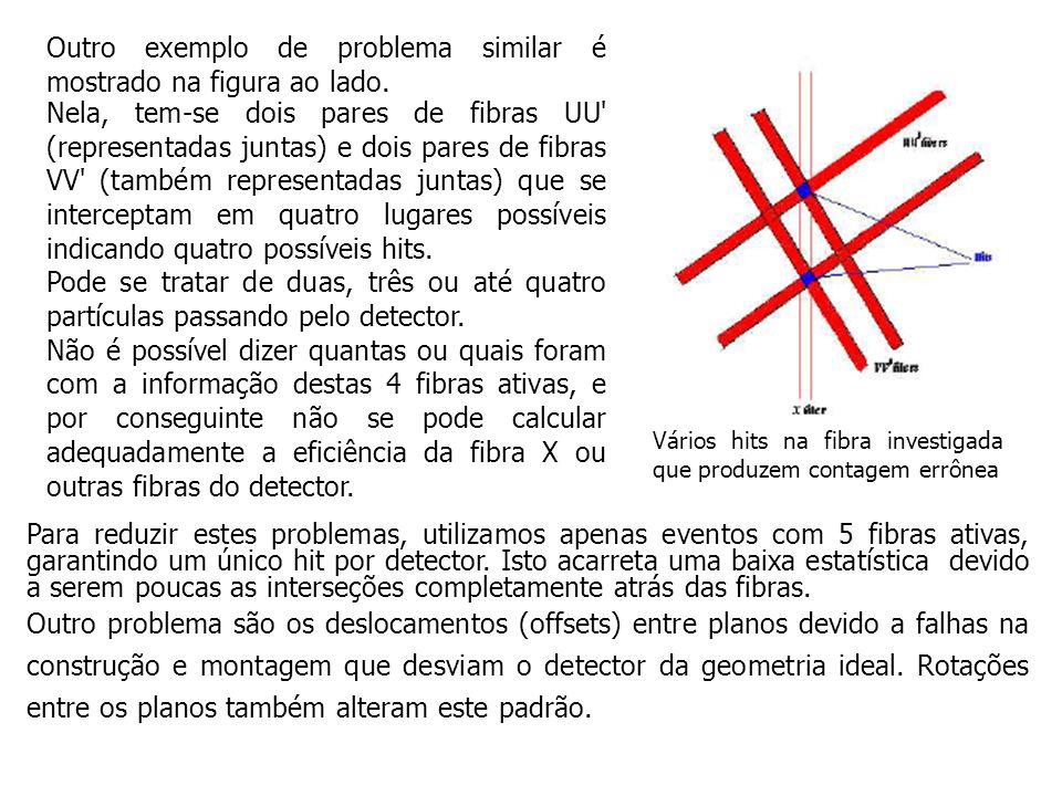 Vários hits na fibra investigada que produzem contagem errônea Outro exemplo de problema similar é mostrado na figura ao lado. Nela, tem-se dois pares