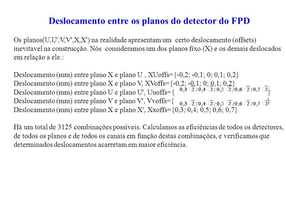 Deslocamento entre os planos do detector do FPD Os planos(U,U',V,V',X,X') na realidade apresentam um certo deslocamento (offsets) inevitavel na constr