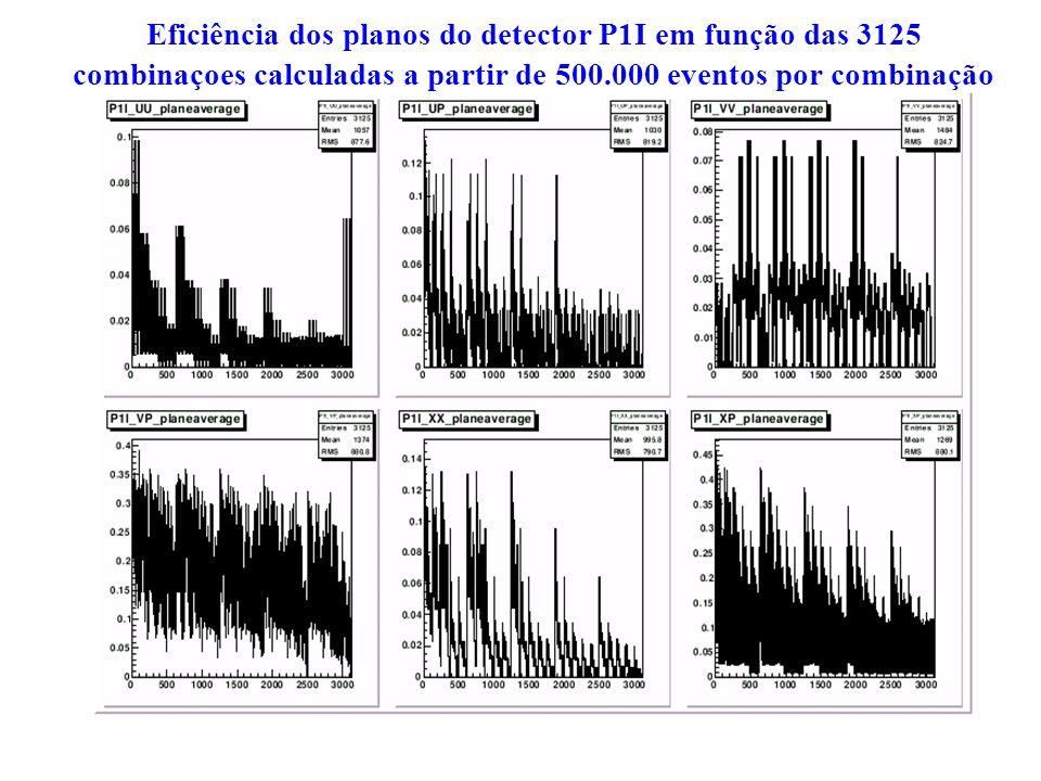 Eficiência dos planos do detector P1I em função das 3125 combinaçoes calculadas a partir de 500.000 eventos por combinação