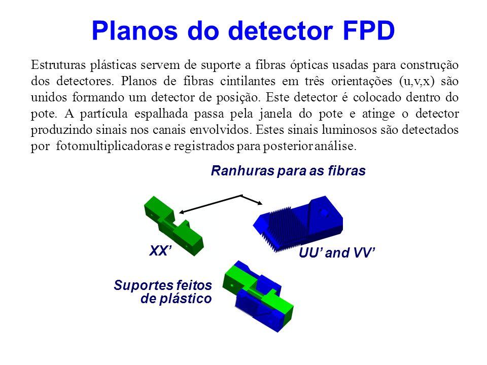 Configuração de 6 planos de fibras cintilantes de cada detector do FPD Interseção U,V,X definindo um ponto Potes Romanos detector feixe Proton que segue Definição da trajetória de um próton através de dois detectores