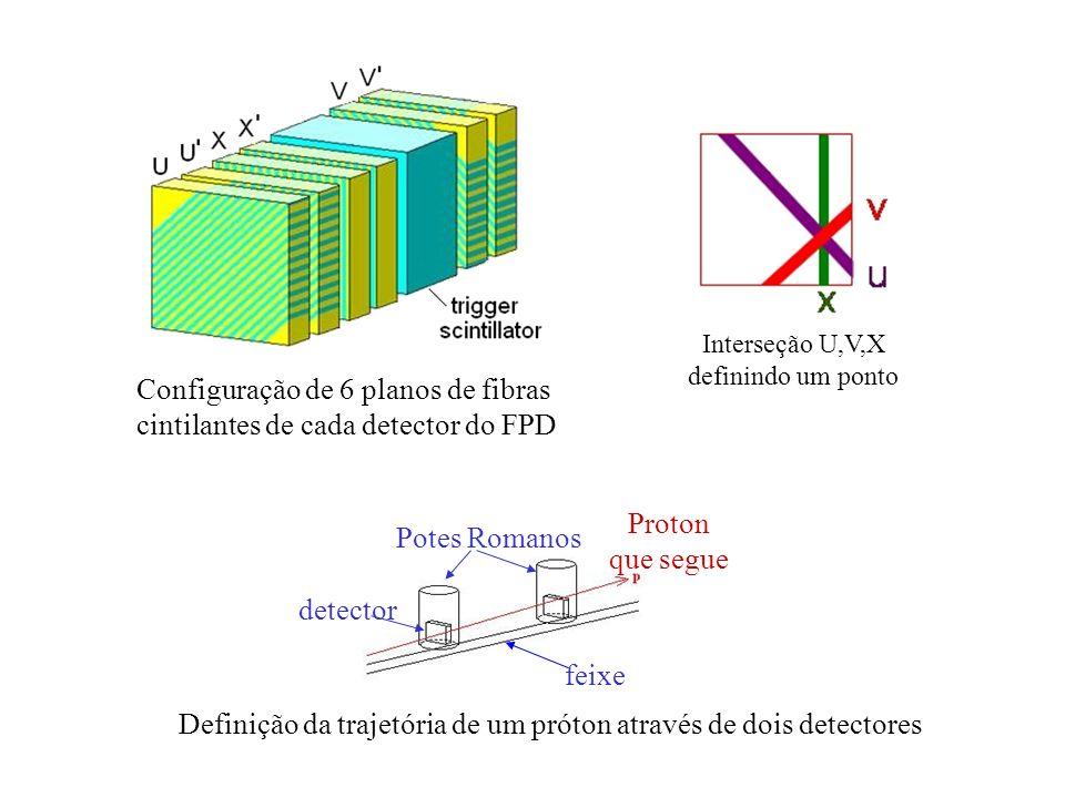 Configuração de 6 planos de fibras cintilantes de cada detector do FPD Interseção U,V,X definindo um ponto Potes Romanos detector feixe Proton que seg