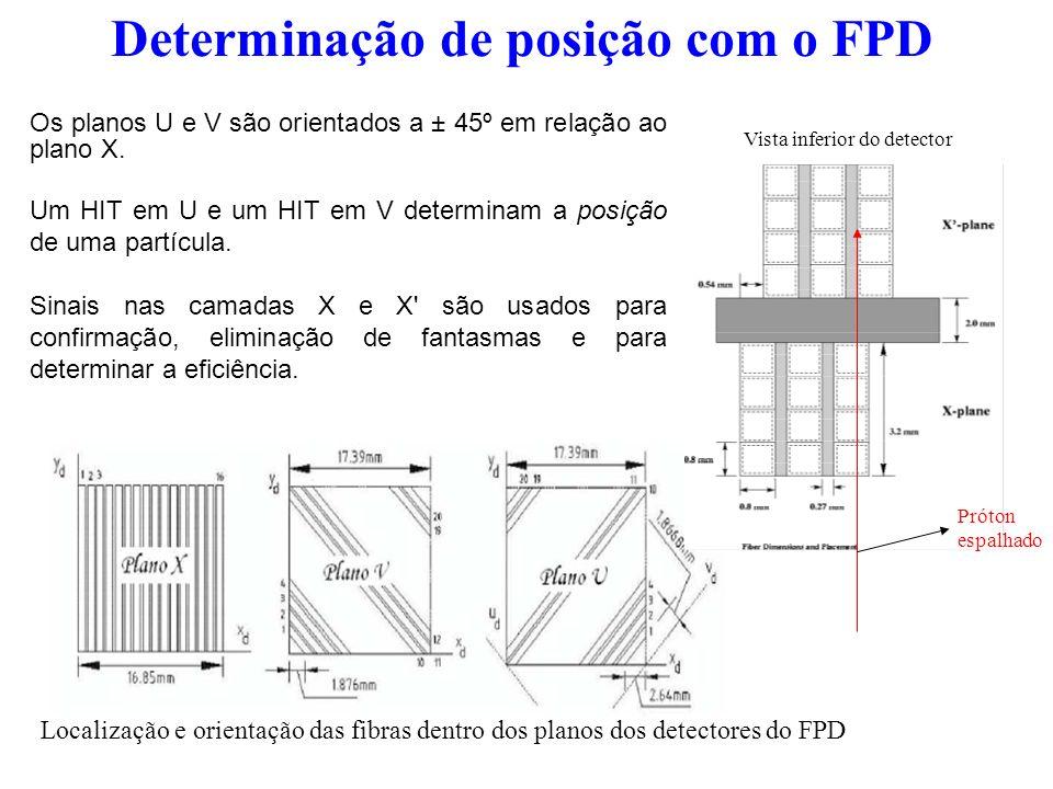 Determinação de posição com o FPD Os planos U e V são orientados a ± 45º em relação ao plano X. Um HIT em U e um HIT em V determinam a posição de uma
