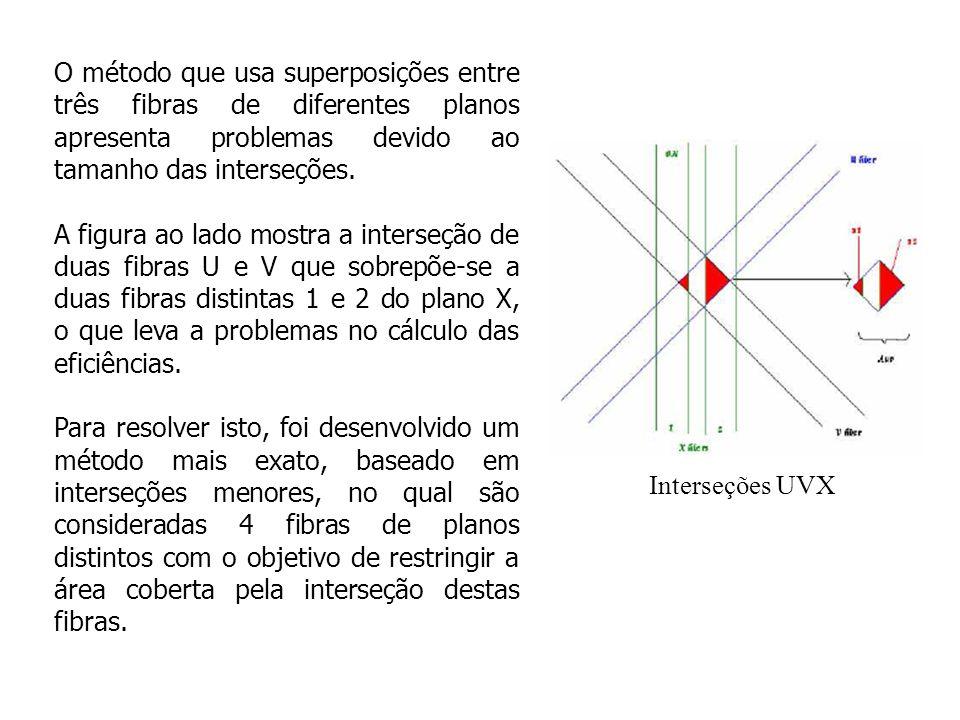 Interseções UU VV X Cálculo das eficiências usando 4 fibras Para medir a eficiência de uma certa fibra X, observamos se as fibras U, U , V e V que formam uma interseção completamente dentro da fibra X estão ativas, como mostrado na figura ao lado, o que assegura que a partícula efetivamente teve que atravessar a fibra X.