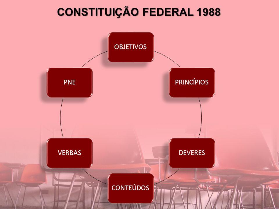 CONSTITUIÇÃO FEDERAL 1988 OBJETIVOSPRINCÍPIOSDEVERESCONTEÚDOSVERBASPNE