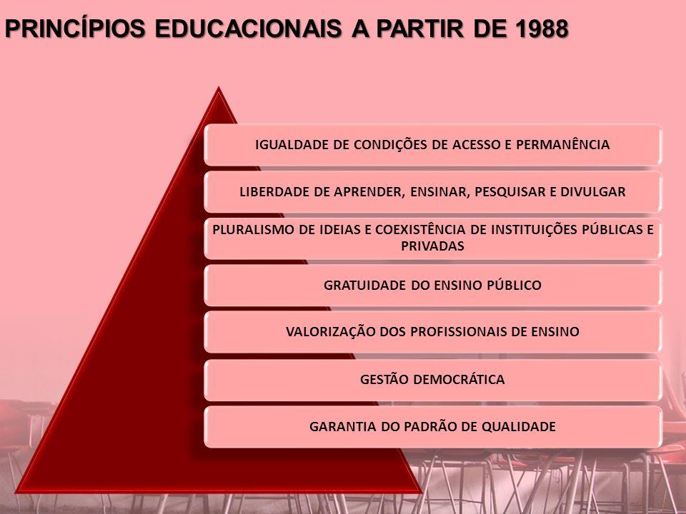 PRINCÍPIOS EDUCACIONAIS A PARTIR DE 1988 IGUALDADE DE CONDIÇÕES DE ACESSO E PERMANÊNCIALIBERDADE DE APRENDER, ENSINAR, PESQUISAR E DIVULGAR PLURALISMO DE IDEIAS E COEXISTÊNCIA DE INSTITUIÇÕES PÚBLICAS E PRIVADAS GRATUIDADE DO ENSINO PÚBLICOVALORIZAÇÃO DOS PROFISSIONAIS DE ENSINOGESTÃO DEMOCRÁTICAGARANTIA DO PADRÃO DE QUALIDADE
