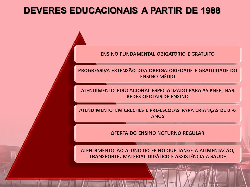 DEVERES EDUCACIONAIS A PARTIR DE 1988 ENSINO FUNDAMENTAL OBIGATÓRIO E GRATUITO PROGRESSIVA EXTENSÃO DDA OBRIGATORIEDADE E GRATUIDADE DO ENSINO MÉDIO ATENDIMENTO EDUCACIONAL ESPECIALIZADO PARA AS PNEE, NAS REDES OFICIAIS DE ENSINO ATENDIMENTO EM CRECHES E PRÉ-ESCOLAS PARA CRIANÇAS DE 0 -6 ANOS OFERTA DO ENSINO NOTURNO REGULAR ATENDIMENTO AO ALUNO DO EF NO QUE TANGE A ALIMENTAÇÃO, TRANSPORTE, MATERIAL DIDÁTICO E ASSISTÊNCIA A SAÚDE