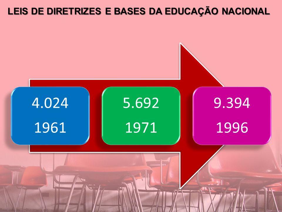LEIS DE DIRETRIZES E BASES DA EDUCAÇÃO NACIONAL 4.024 1961 5.692 1971 9.394 1996