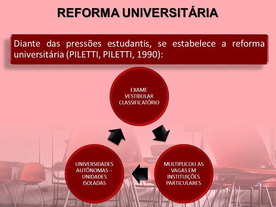 REFORMA UNIVERSITÁRIA Diante das pressões estudantis, se estabelece a reforma universitária (PILETTI, PILETTI, 1990): EXAME VESTIBULAR CLASSIFICATÓRIO MULTIPLICOU AS VAGAS EM INSTITUIÇÕES PARTICULARES UNIVERSIDADES AUTÔNOMAS – UNIDADES ISOLADAS
