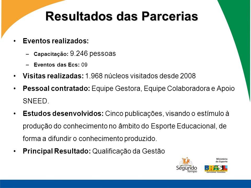 Resultados das Parcerias Eventos realizados: –Capacitação: 9.246 pessoas –Eventos das Ecs: 09 Visitas realizadas: 1.968 núcleos visitados desde 2008 P