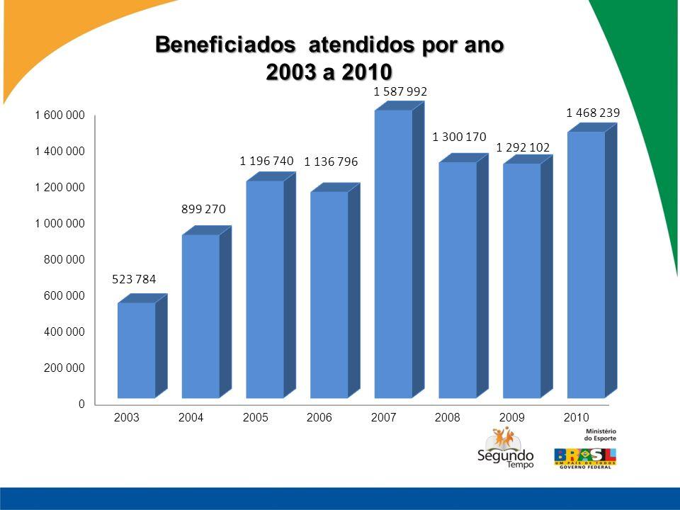 Beneficiados atendidos por ano 2003 a 2010
