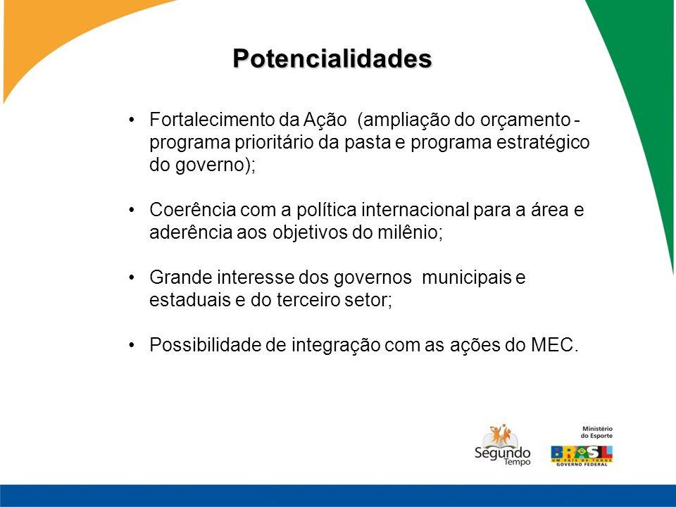 Fortalecimento da Ação (ampliação do orçamento - programa prioritário da pasta e programa estratégico do governo); Coerência com a política internacio