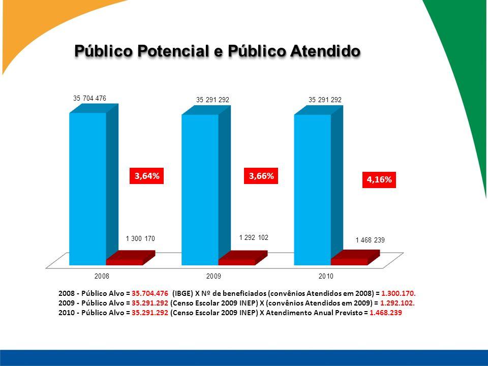 2008 - Público Alvo = 35.704.476 (IBGE) X Nº de beneficiados (convênios Atendidos em 2008) = 1.300.170. 2009 - Público Alvo = 35.291.292 (Censo Escola