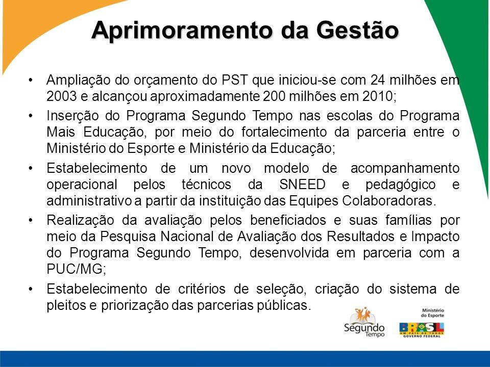 Aprimoramento da Gestão Ampliação do orçamento do PST que iniciou-se com 24 milhões em 2003 e alcançou aproximadamente 200 milhões em 2010; Inserção d