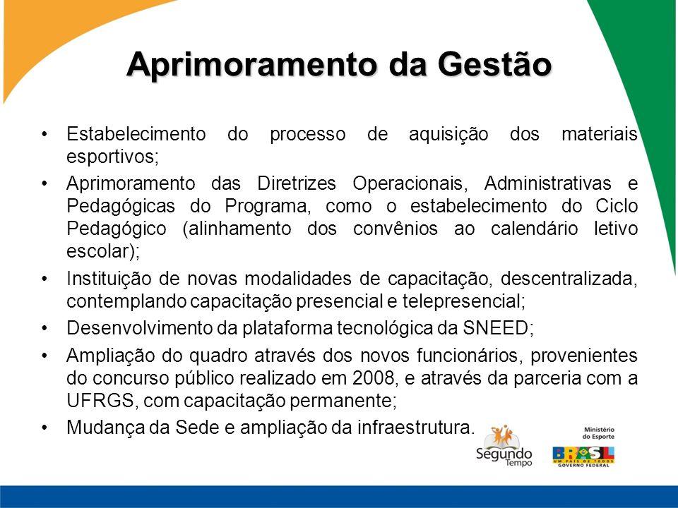Aprimoramento da Gestão Estabelecimento do processo de aquisição dos materiais esportivos; Aprimoramento das Diretrizes Operacionais, Administrativas
