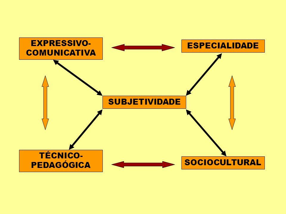 EXPRESSIVO- COMUNICATIVA ESPECIALIDADE TÉCNICO- PEDAGÓGICA SOCIOCULTURAL SUBJETIVIDADE