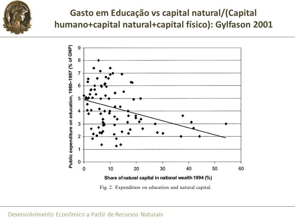 Desenvolvimento Econômico a Partir de Recursos Naturais Gasto em Educação vs capital natural/(Capital humano+capital natural+capital físico): Gylfason