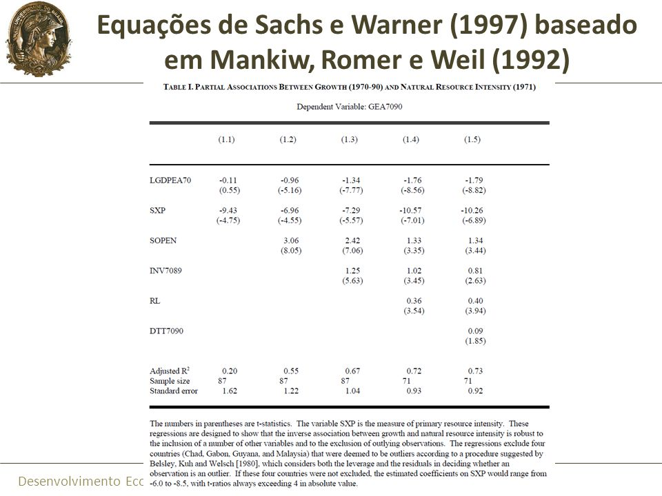 Desenvolvimento Econômico a Partir de Recursos Naturais Associações Encontradas por Sachs e Warner (1997) Dependência do PIB em relação às exportações de RN Dependência do PIB em relação à produção de bens primários Dependência da pauta de exportações em relação aos RN Estoque de riqueza de recursos naturais