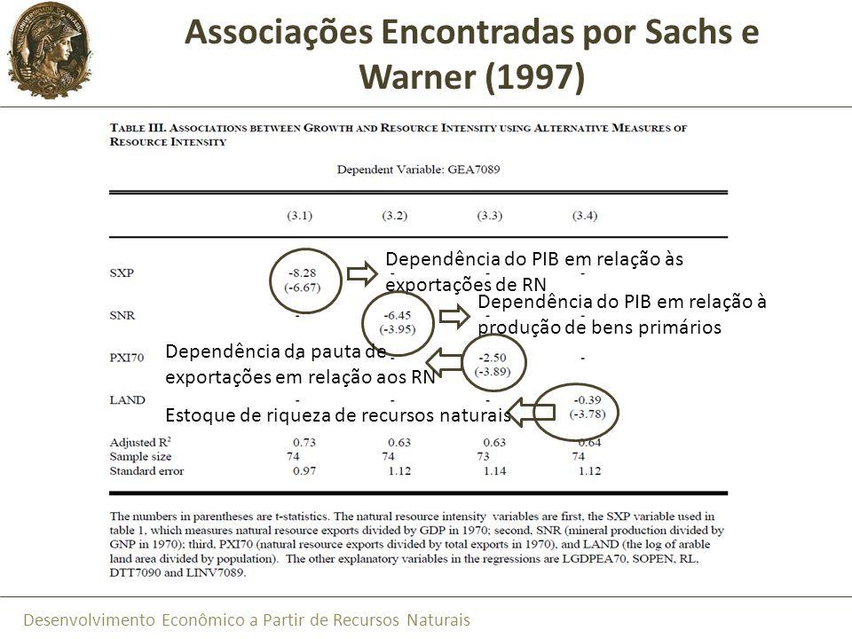 Desenvolvimento Econômico a Partir de Recursos Naturais Associações Encontradas por Sachs e Warner (1997) Dependência do PIB em relação às exportações