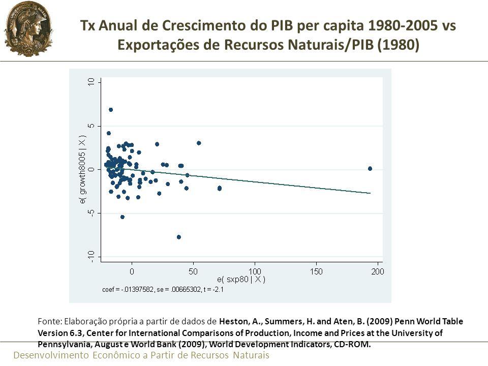Desenvolvimento Econômico a Partir de Recursos Naturais Fonte: Elaboração própria a partir de dados de Heston, A., Summers, H. and Aten, B. (2009) Pen