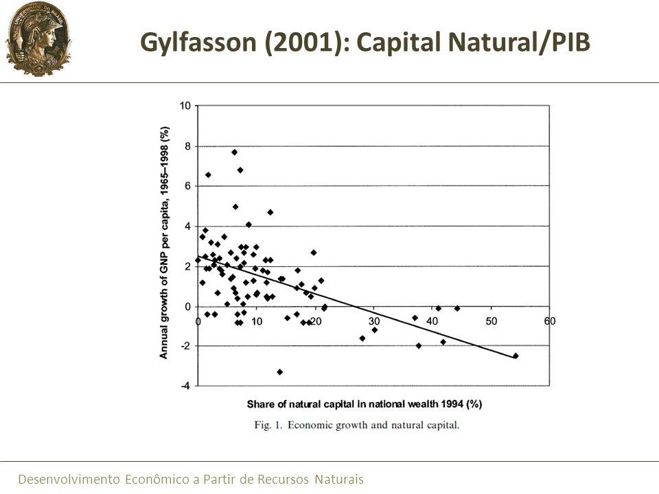 Desenvolvimento Econômico a Partir de Recursos Naturais Parcela das Exportações de Recursos Naturais nas Exportações Totais vs.
