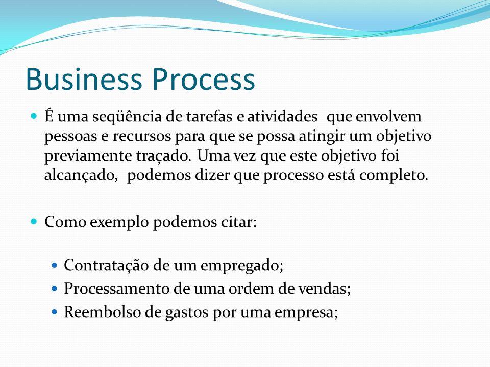 Business Process É uma seqüência de tarefas e atividades que envolvem pessoas e recursos para que se possa atingir um objetivo previamente traçado. Um