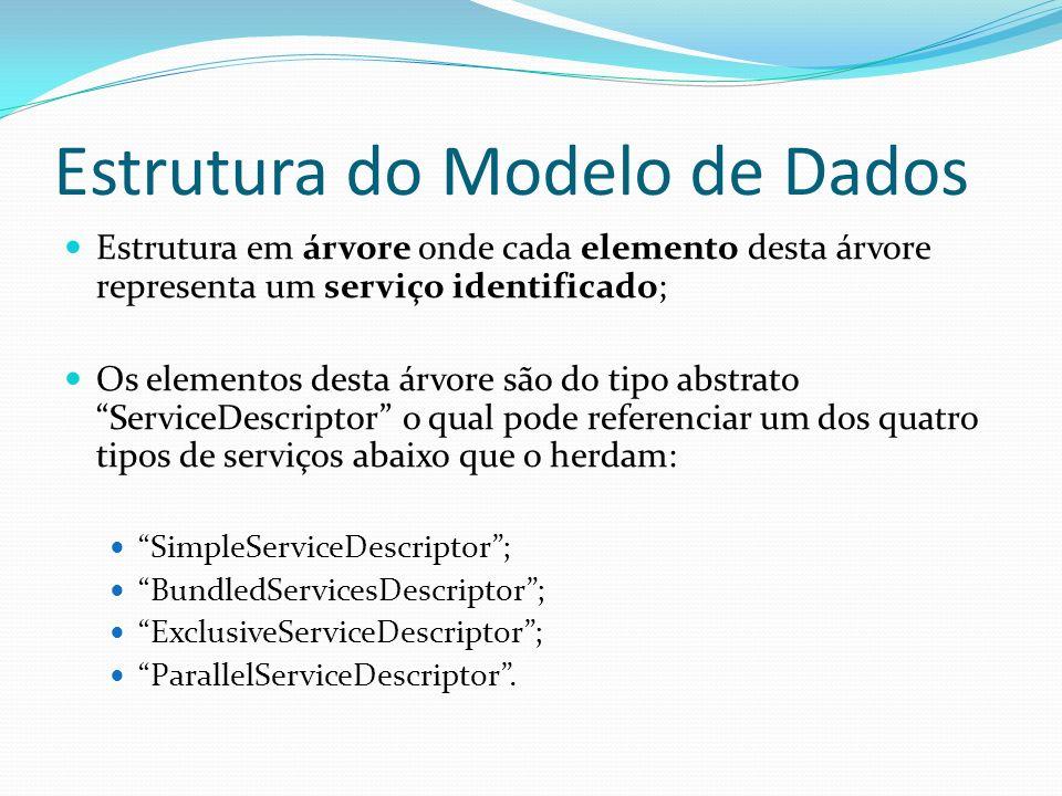 Estrutura do Modelo de Dados Estrutura em árvore onde cada elemento desta árvore representa um serviço identificado; Os elementos desta árvore são do