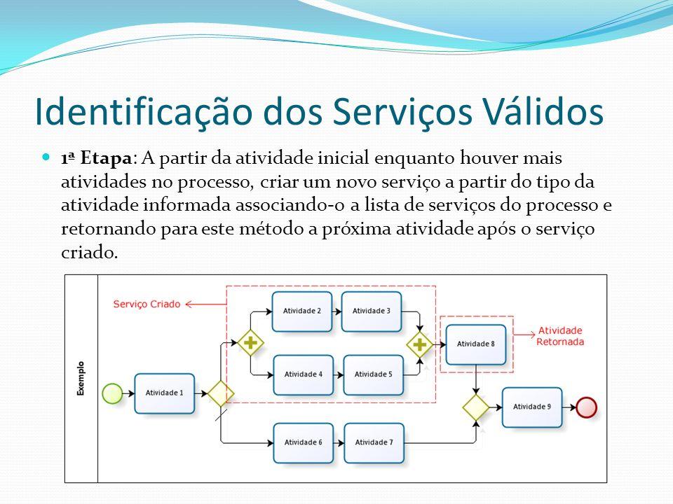 Identificação dos Serviços Válidos 1ª Etapa: A partir da atividade inicial enquanto houver mais atividades no processo, criar um novo serviço a partir