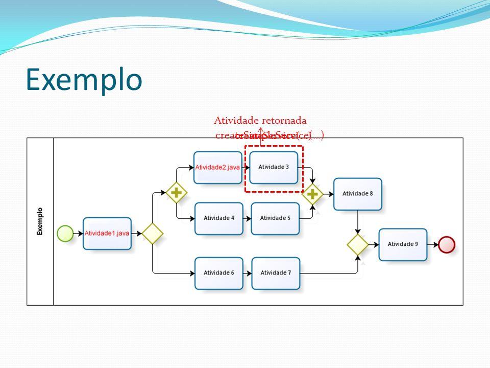 Exemplo Atividade retornada createService(...) createSimpleService(...)