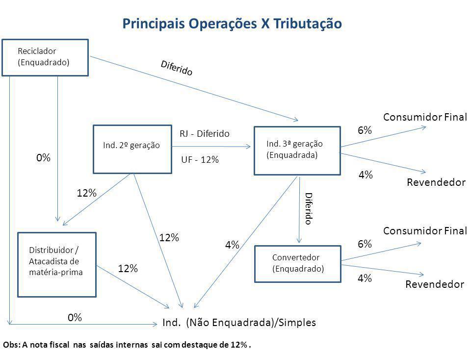Principais Operações X Tributação Ind.