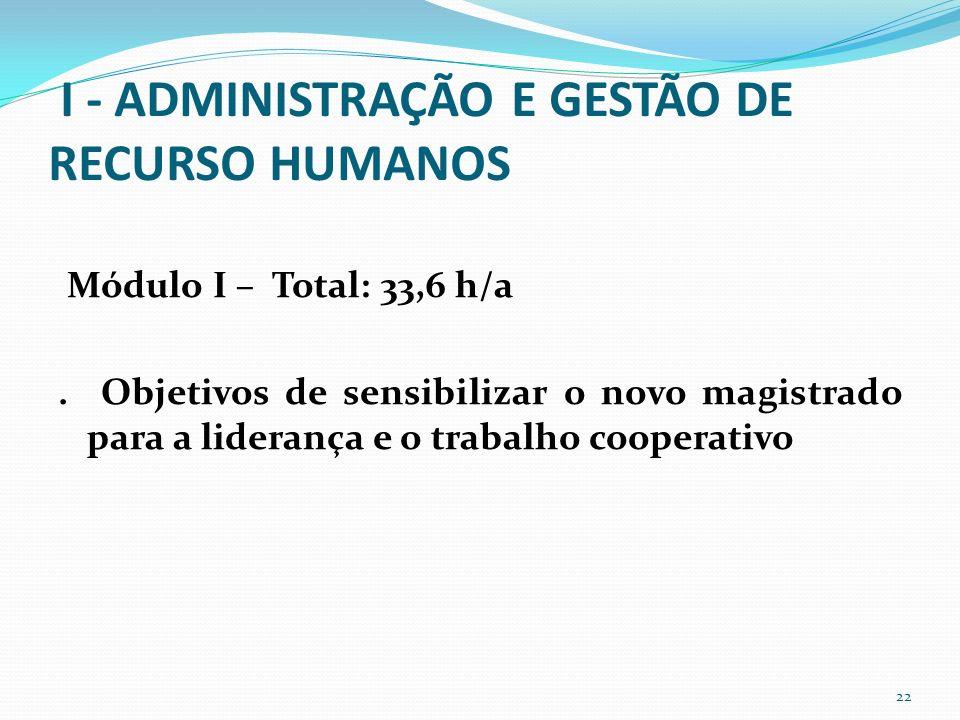 I - ADMINISTRAÇÃO E GESTÃO DE RECURSO HUMANOS Módulo I – Total: 33,6 h/a.