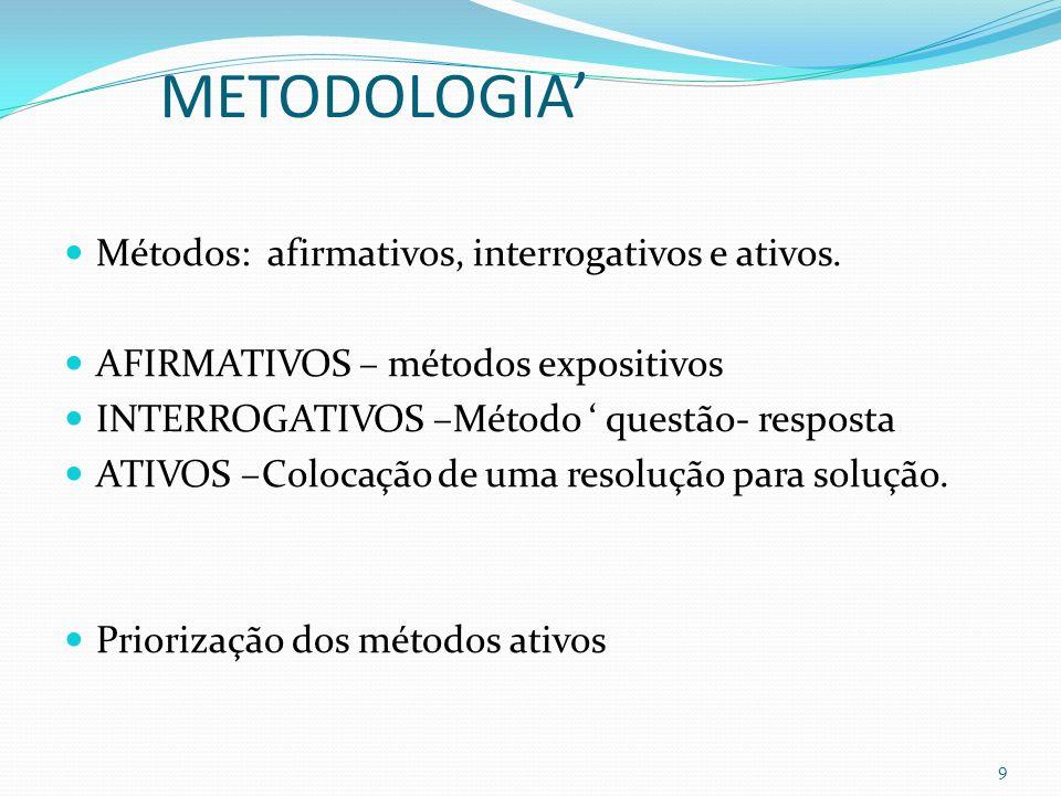 METODOLOGIA Métodos: afirmativos, interrogativos e ativos.